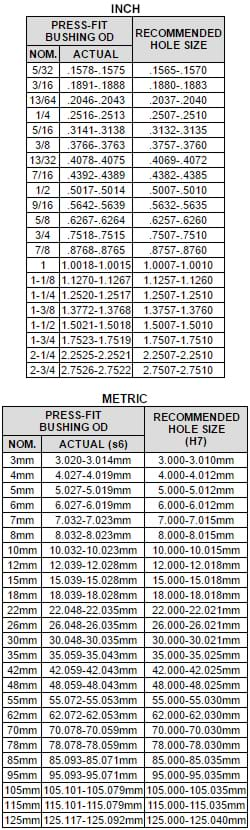 Standard Reamer Size Chart Best Picture Of Chart