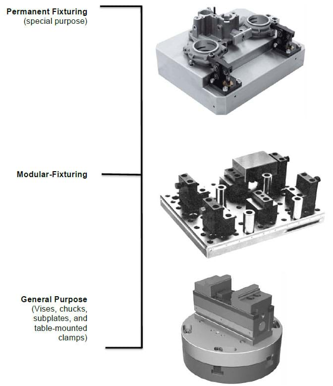 The hierarchy of workholding options