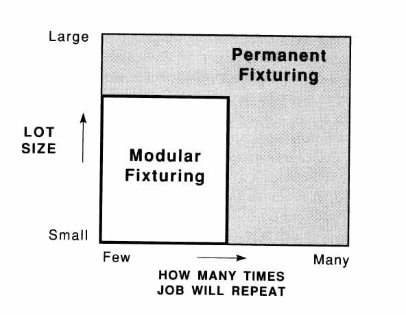 Choosing between modular and permanent fixturing